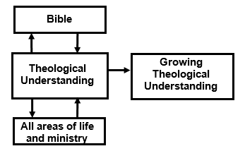 Interactive theology