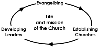 Training In Context of church life