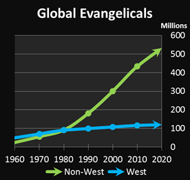 Evangelical christian growth